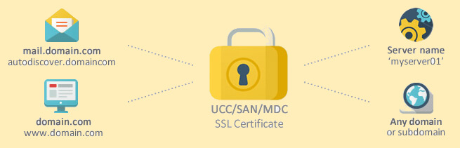 Multi Domain SSL