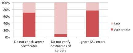 ssl vulnerabilities in top 100 google play store applications