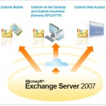 feature image of microsoft exchange server 2007