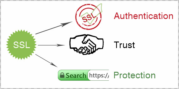 be a brand with an ssl certificate protection