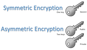 symmetric vs asymmetric encryption difference explained